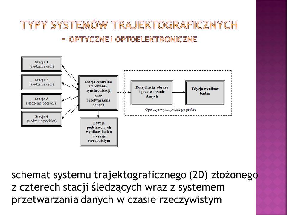 Typy systemów trajektograficznych - Optyczne i optoelektroniczne