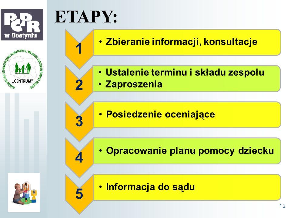 ETAPY: 1 2 3 4 5 Zbieranie informacji, konsultacje