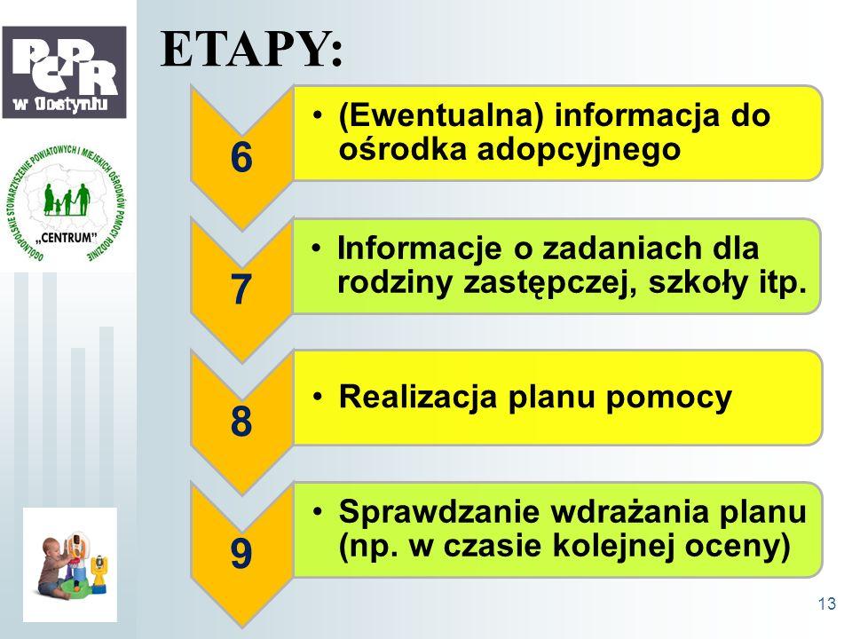 ETAPY: 6 7 8 9 (Ewentualna) informacja do ośrodka adopcyjnego