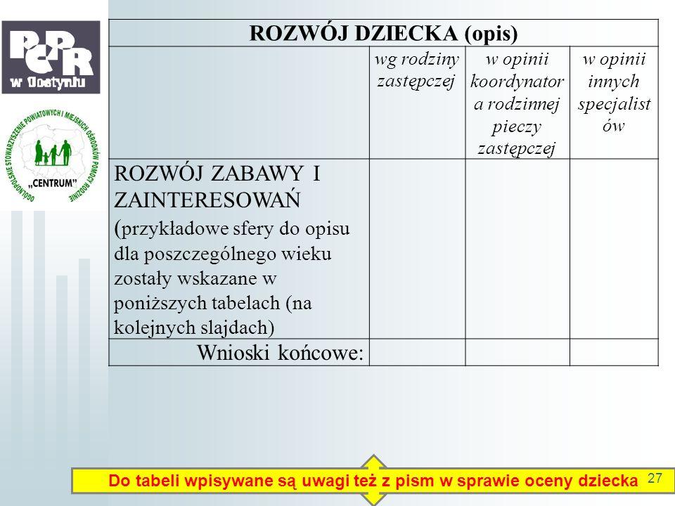 Do tabeli wpisywane są uwagi też z pism w sprawie oceny dziecka