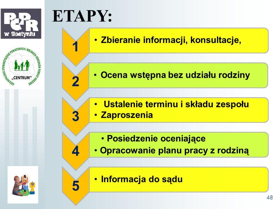 ETAPY: 1 2 3 4 5 Zbieranie informacji, konsultacje,