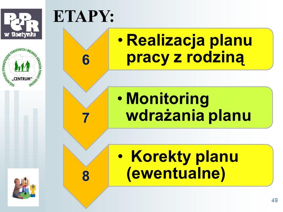 ETAPY: 6 7 8 Realizacja planu pracy z rodziną