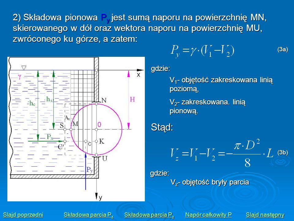 2) Składowa pionowa Py jest sumą naporu na powierzchnię MN, skierowanego w dół oraz wektora naporu na powierzchnię MU, zwróconego ku górze, a zatem: