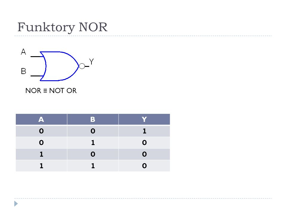 Funktory NOR NOR ≡ NOT OR A B Y 1