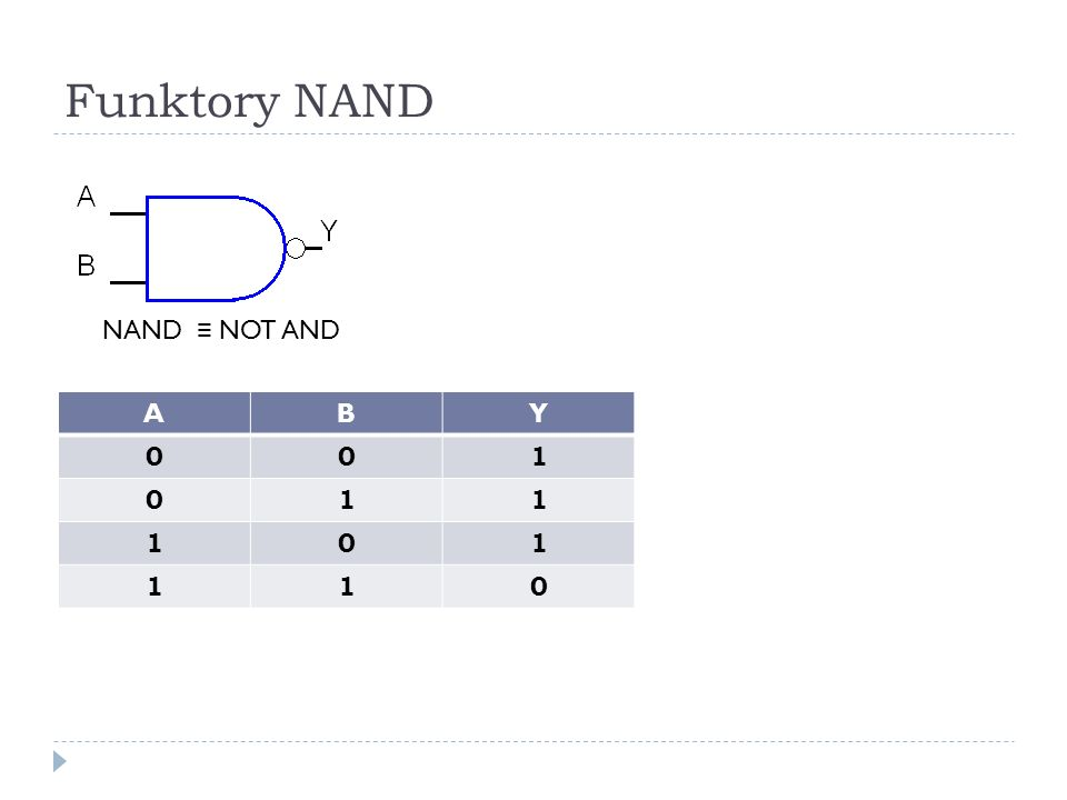 Funktory NAND NAND ≡ NOT AND A B Y 1