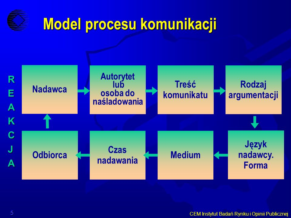 Model procesu komunikacji