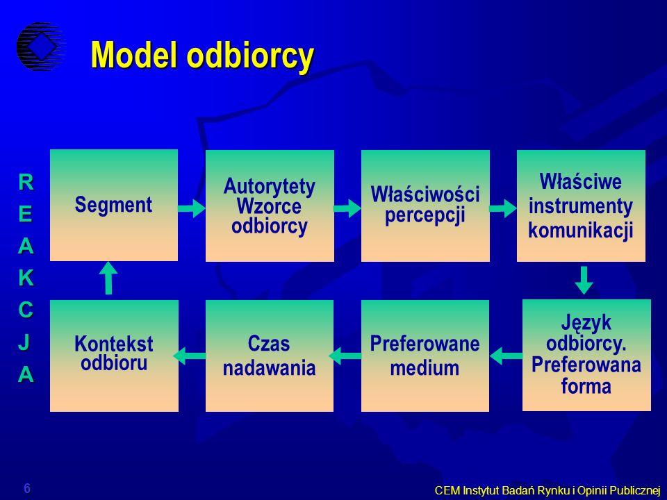 Model odbiorcy Segment Autorytety Wzorce odbiorcy