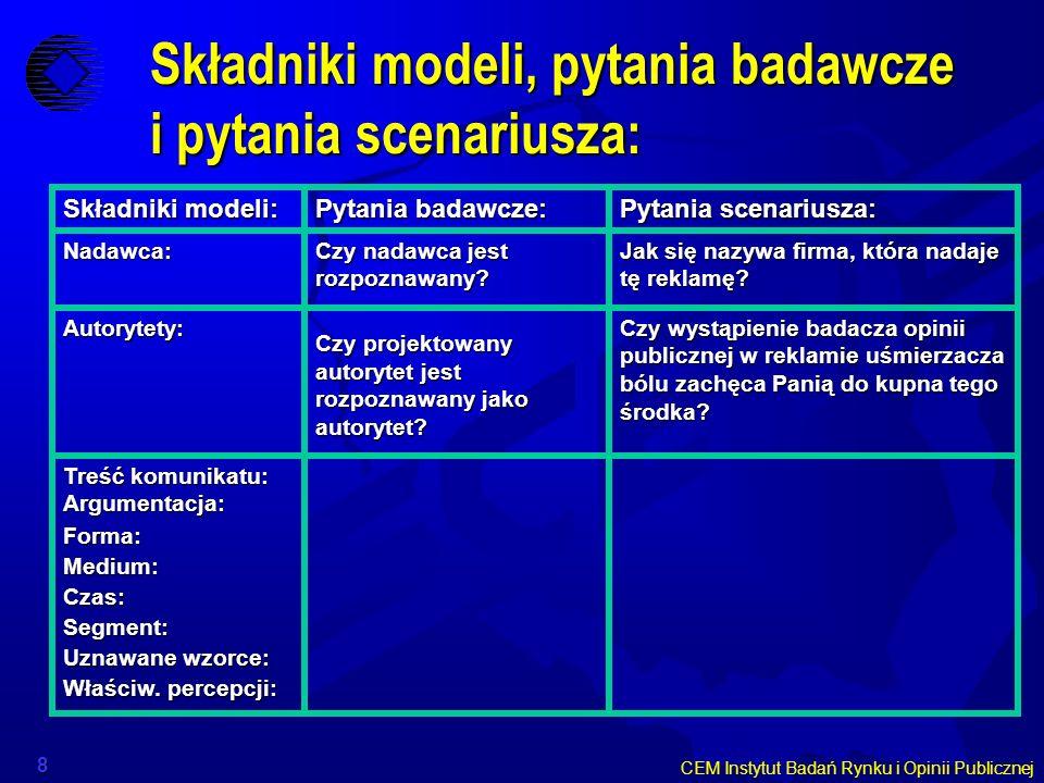 Składniki modeli, pytania badawcze i pytania scenariusza:
