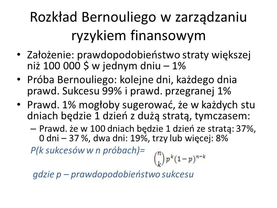 Rozkład Bernouliego w zarządzaniu ryzykiem finansowym
