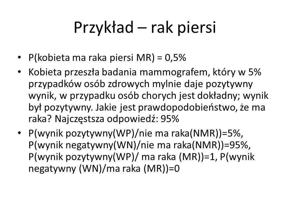 Przykład – rak piersi P(kobieta ma raka piersi MR) = 0,5%