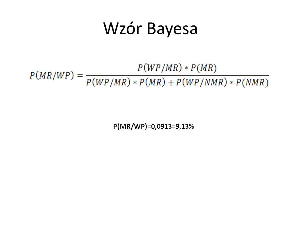 Wzór Bayesa P(MR/WP)=0,0913=9,13%