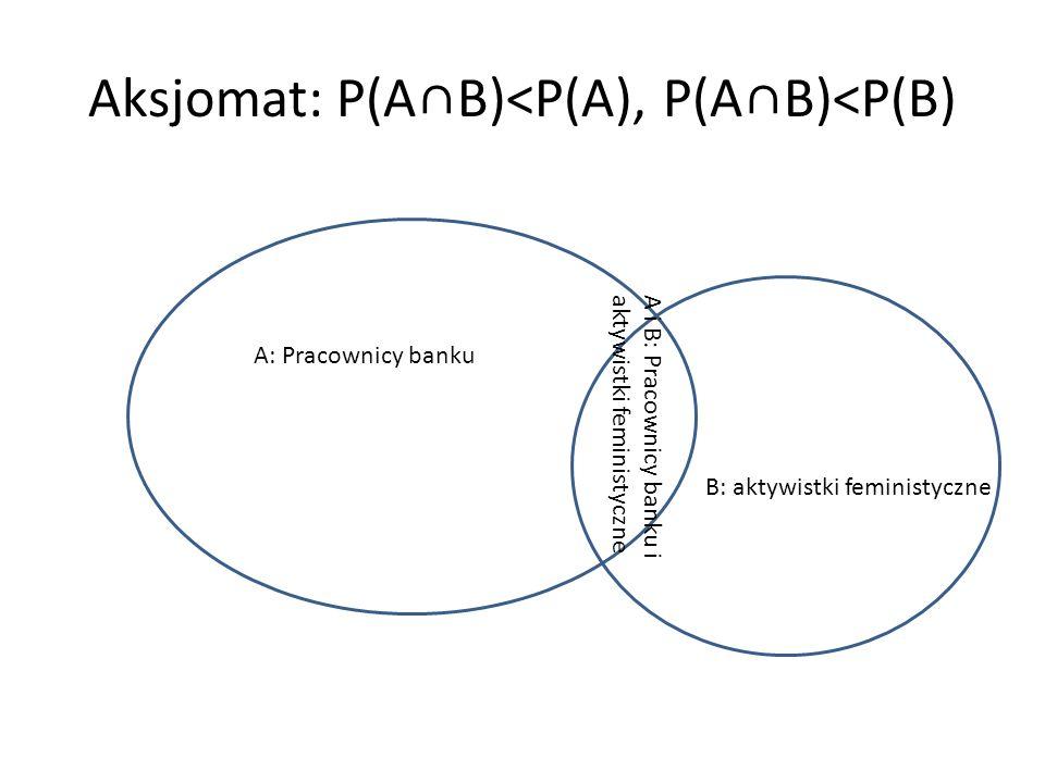 Aksjomat: P(A∩B)<P(A), P(A∩B)<P(B)