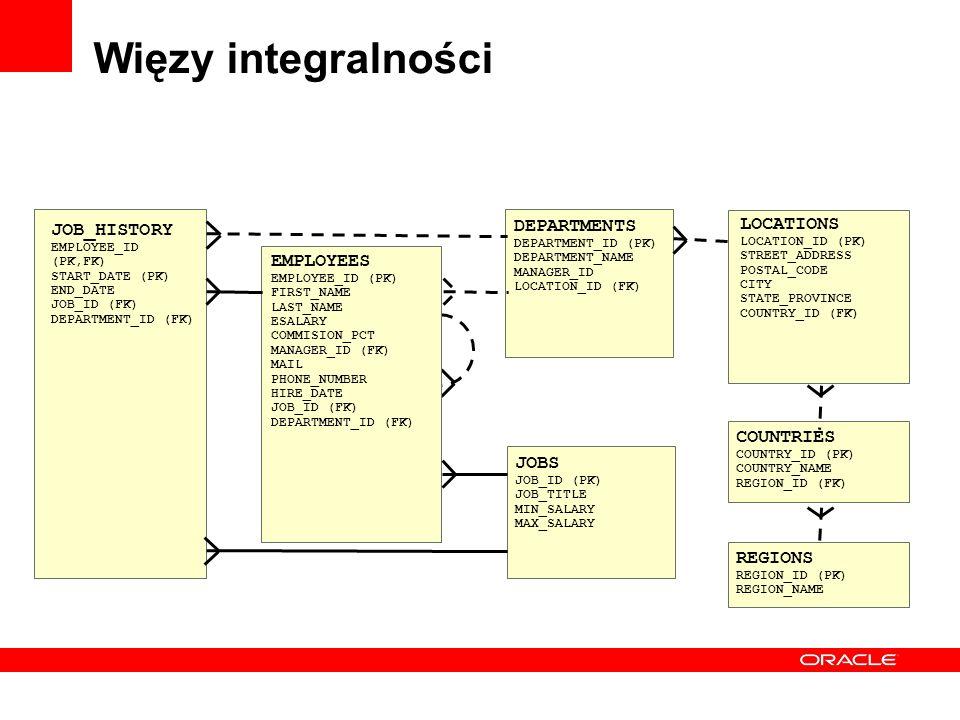 Więzy integralności DEPARTMENTS LOCATIONS JOB_HISTORY EMPLOYEES