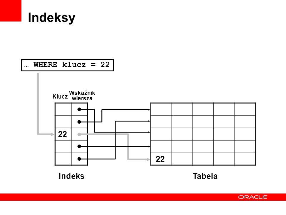 Indeksy … WHERE klucz = 22 22 22 Indeks Tabela Wskaźnik wiersza Klucz