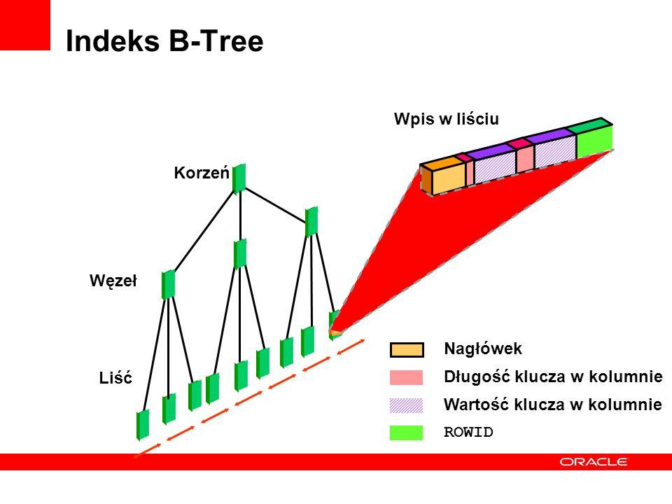 Indeks B-Tree Wpis w liściu Korzeń Węzeł Nagłówek Liść