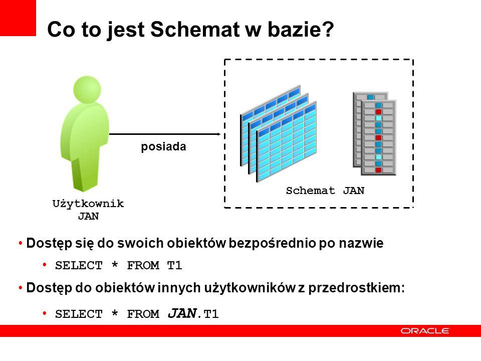 Co to jest Schemat w bazie