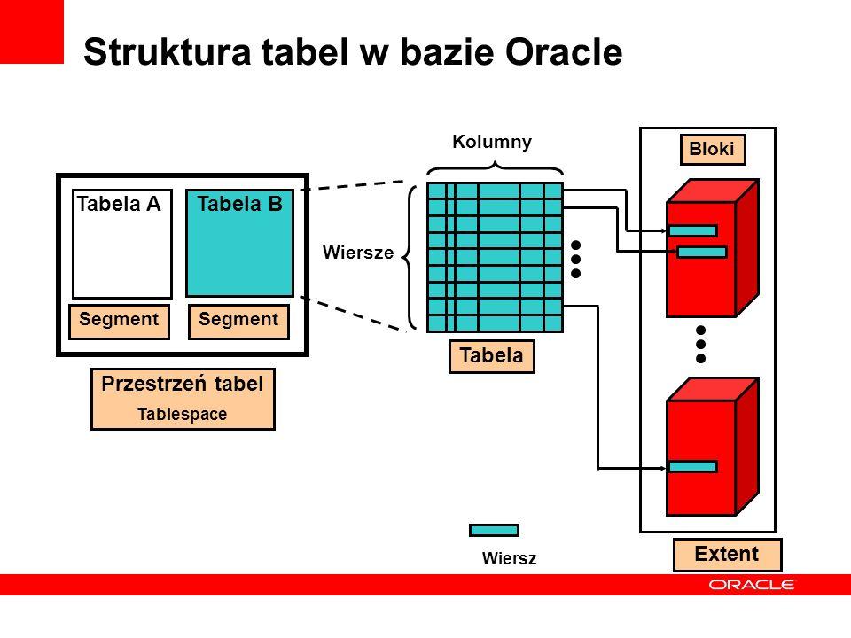 Struktura tabel w bazie Oracle