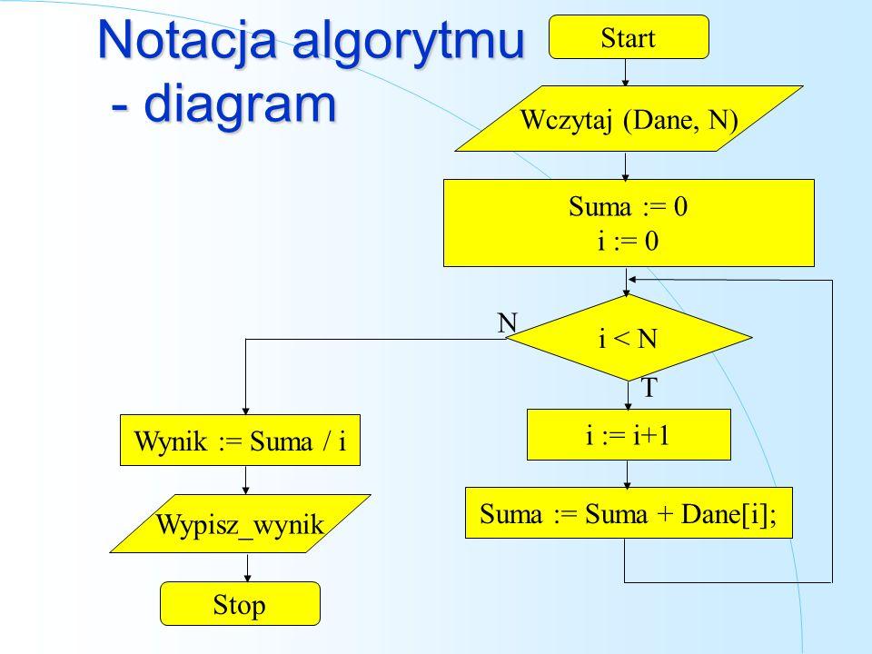 Notacja algorytmu - diagram