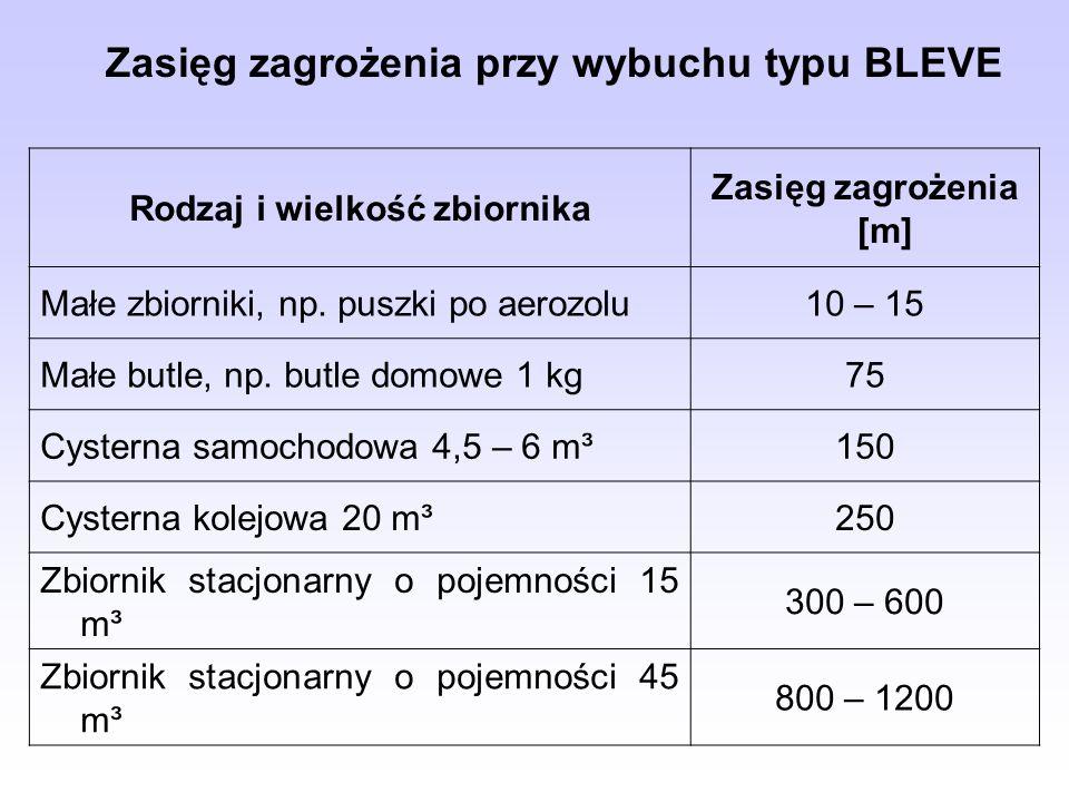 Zasięg zagrożenia przy wybuchu typu BLEVE Rodzaj i wielkość zbiornika