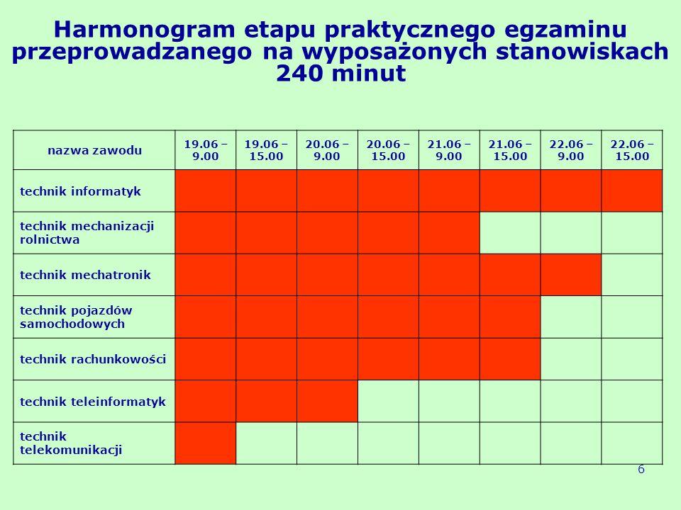 Harmonogram etapu praktycznego egzaminu przeprowadzanego na wyposażonych stanowiskach 240 minut