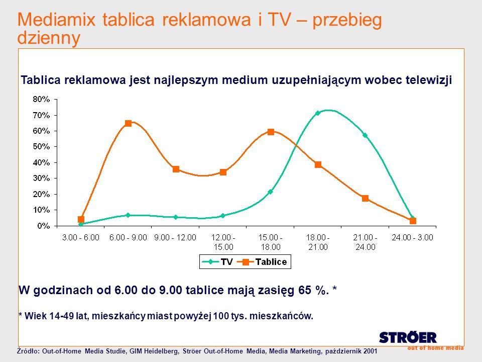 Mediamix tablica reklamowa i TV – przebieg dzienny