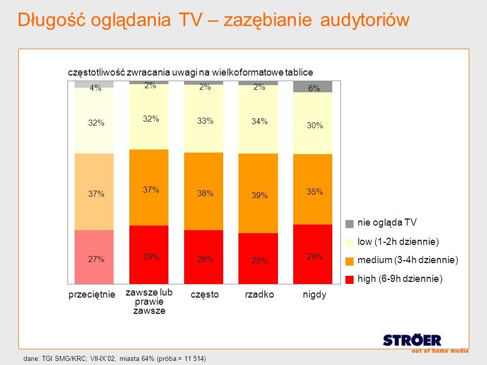 Długość oglądania TV – zazębianie audytoriów