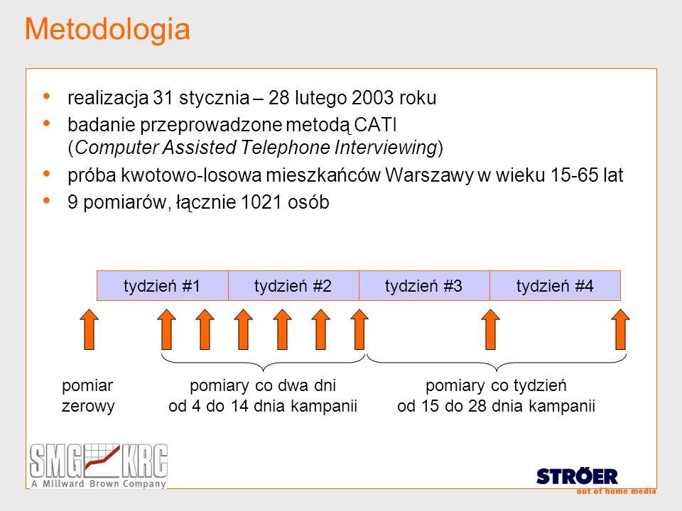 Metodologia realizacja 31 stycznia – 28 lutego 2003 roku