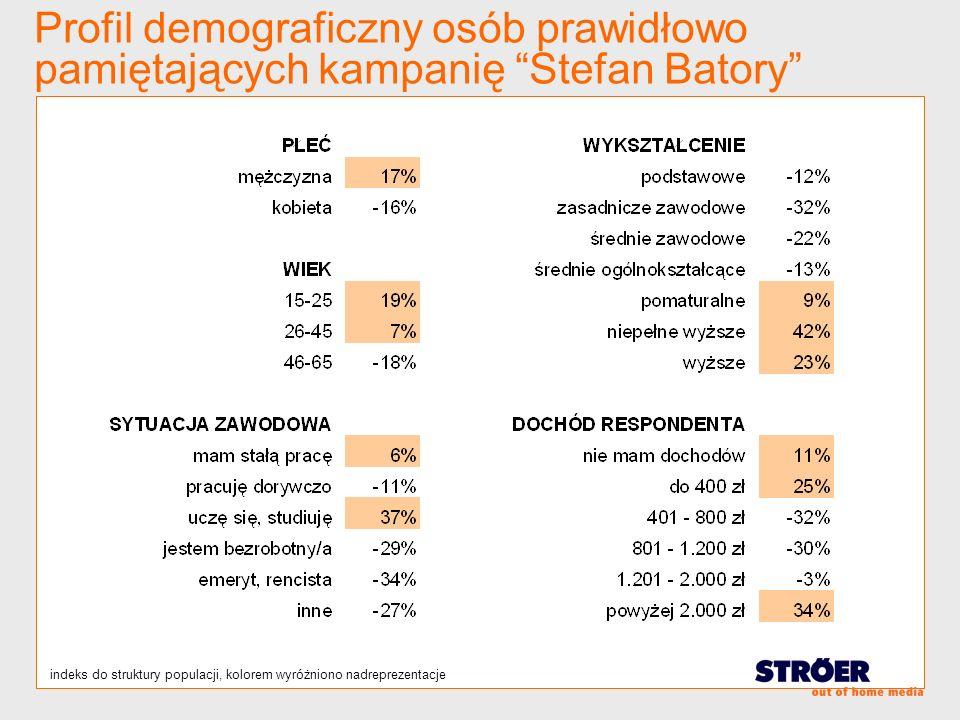 Profil demograficzny osób prawidłowo pamiętających kampanię Stefan Batory