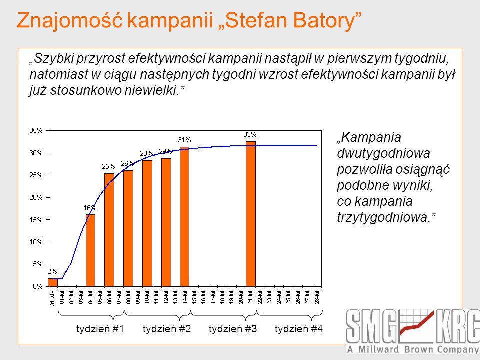 """Znajomość kampanii """"Stefan Batory"""