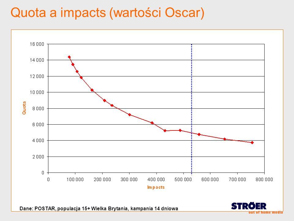 Quota a impacts (wartości Oscar)