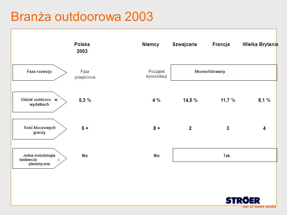 Branża outdoorowa 2003 Polska 2003 Niemcy Szwajcaria Francja