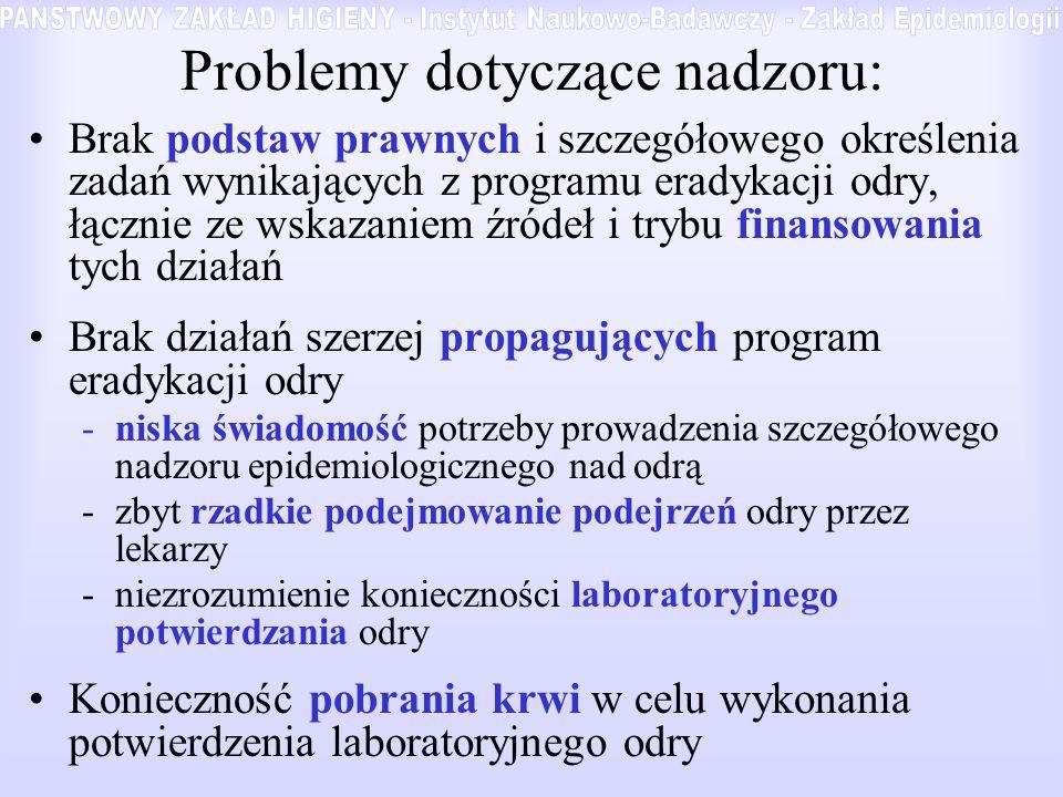Problemy dotyczące nadzoru:
