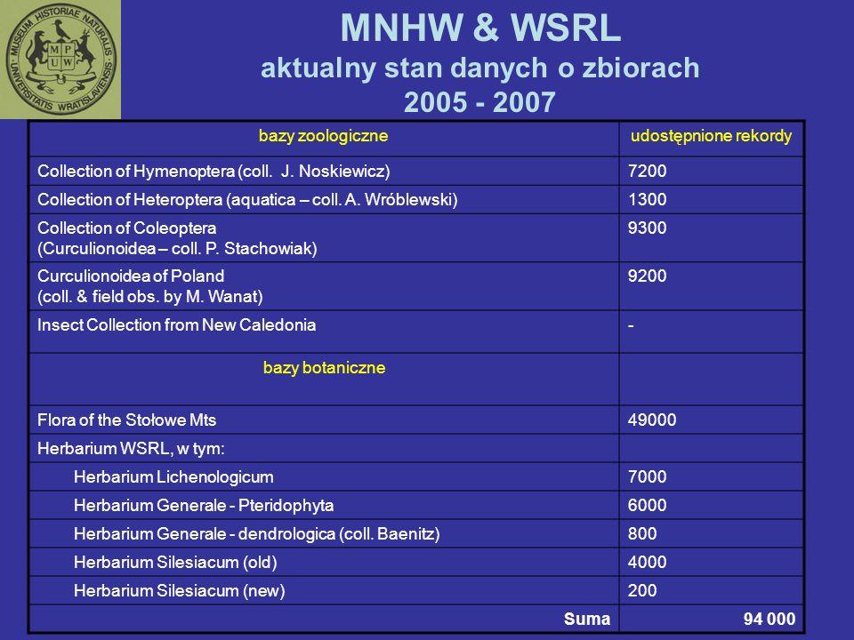 MNHW & WSRL aktualny stan danych o zbiorach 2005 - 2007