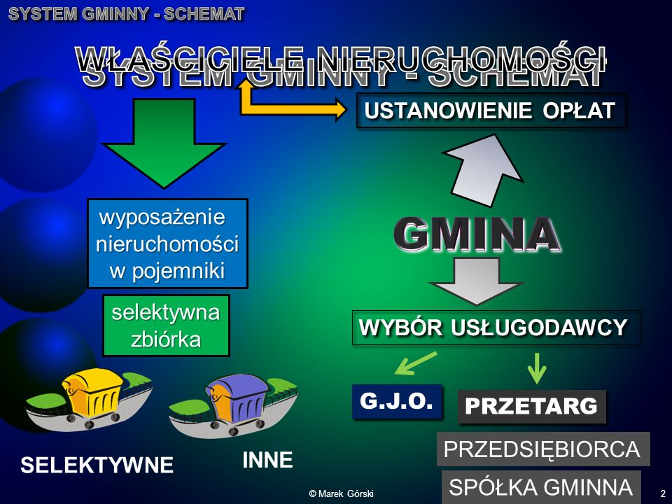 GMINA SYSTEM GMINNY - SCHEMAT WŁAŚCICIELE NIERUCHOMOŚCI