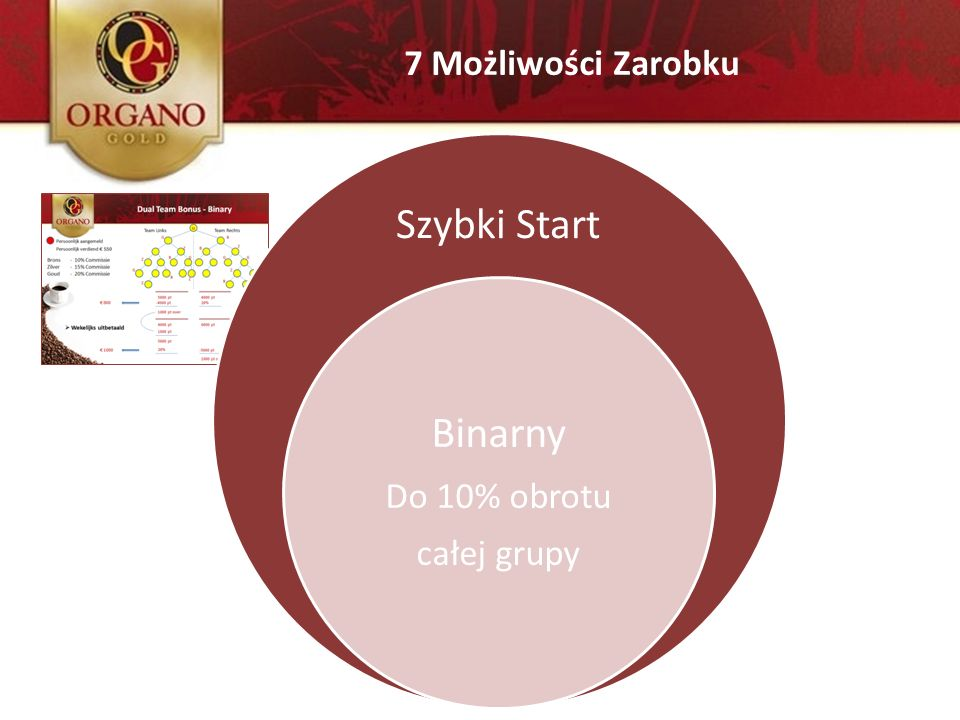 7 Możliwości Zarobku Szybki Start Binarny Do 10% obrotu całej grupy