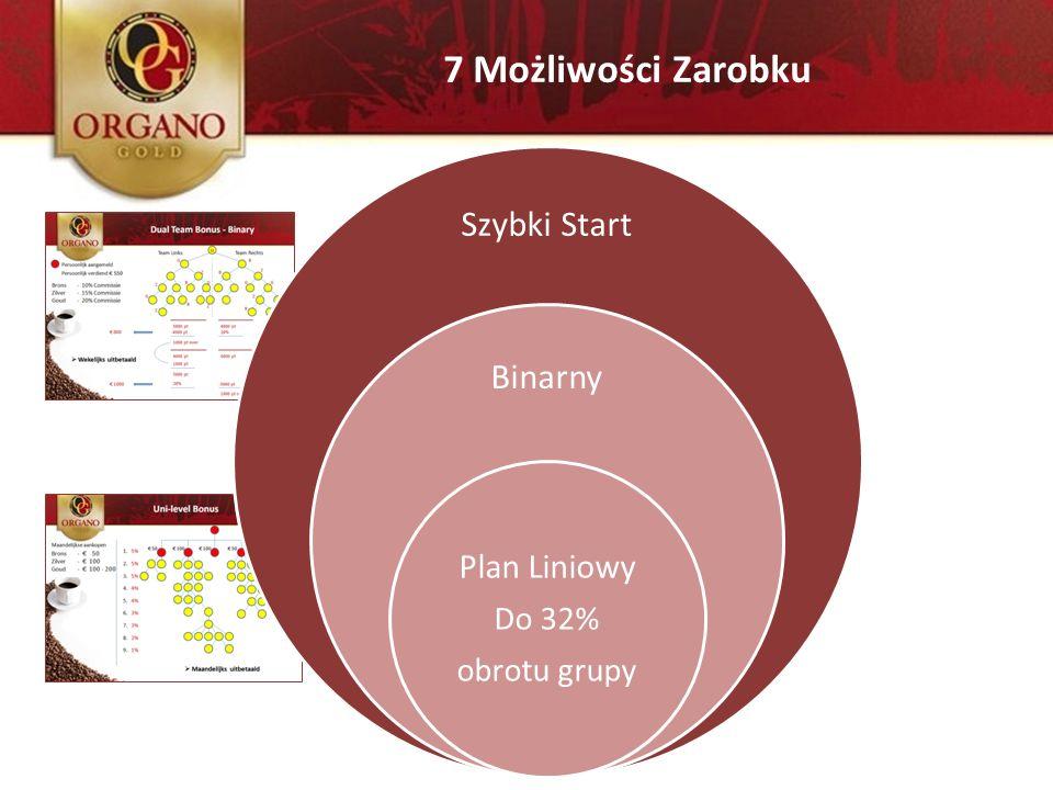 7 Możliwości Zarobku Szybki Start Binarny Plan Liniowy Do 32%