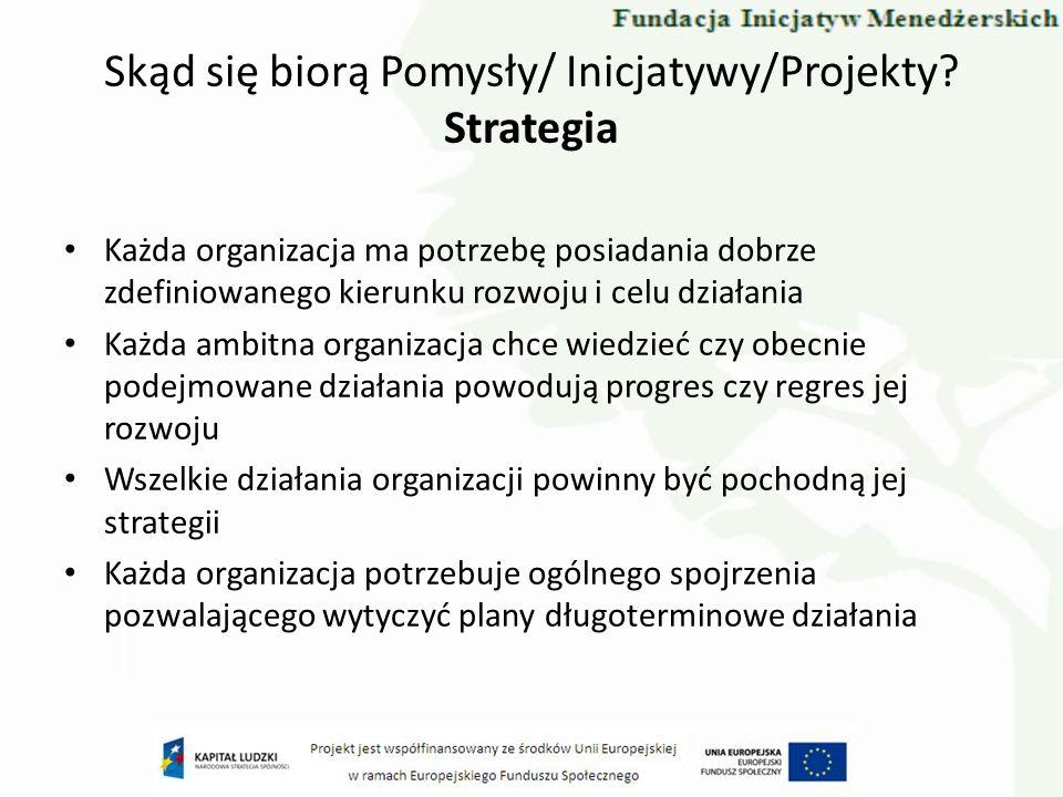 Skąd się biorą Pomysły/ Inicjatywy/Projekty Strategia