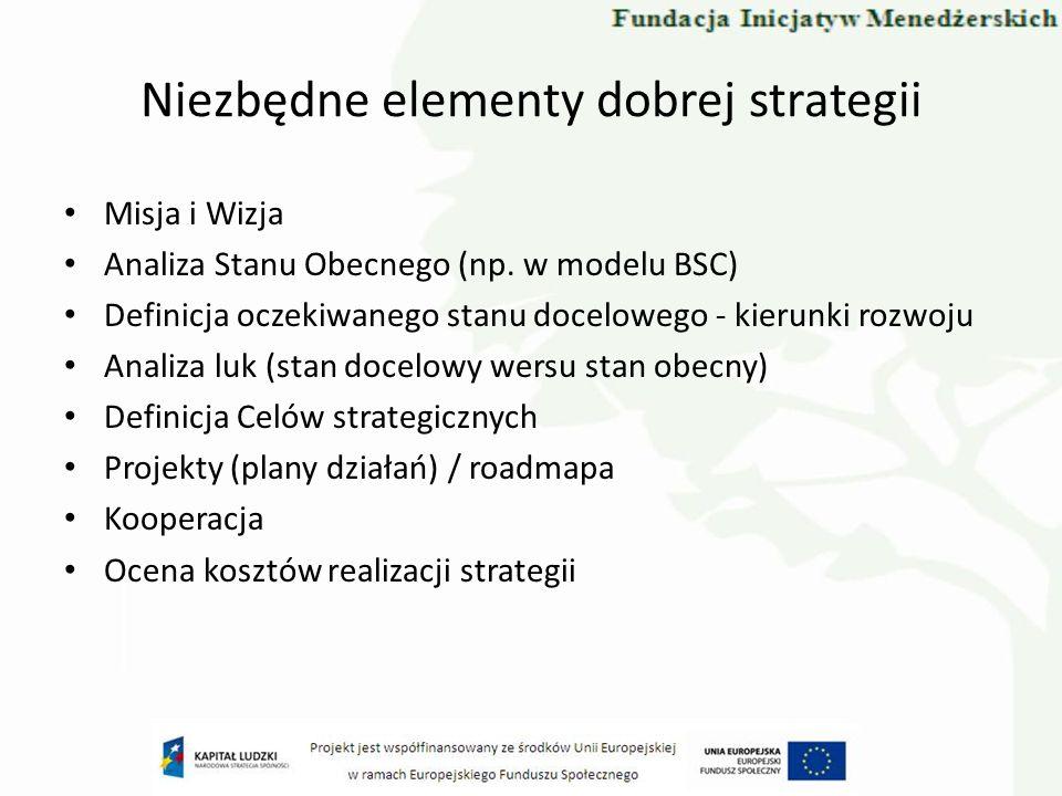 Niezbędne elementy dobrej strategii