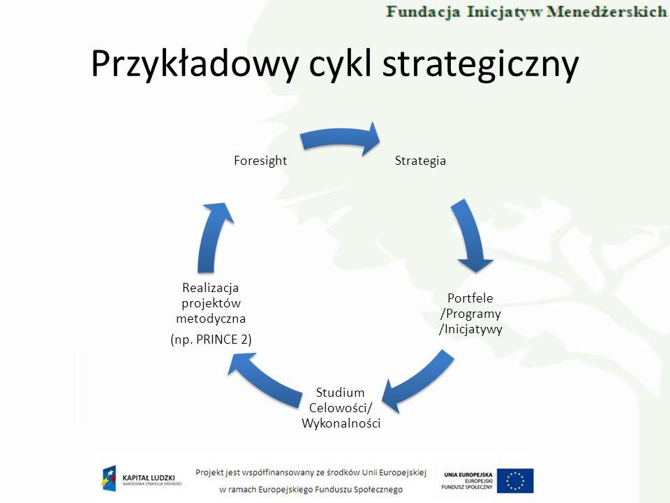 Przykładowy cykl strategiczny