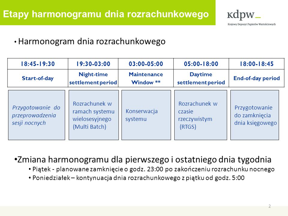 Etapy harmonogramu dnia rozrachunkowego