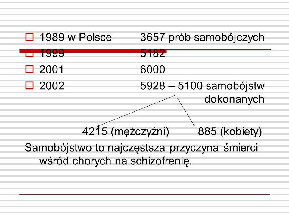1989 w Polsce 3657 prób samobójczych