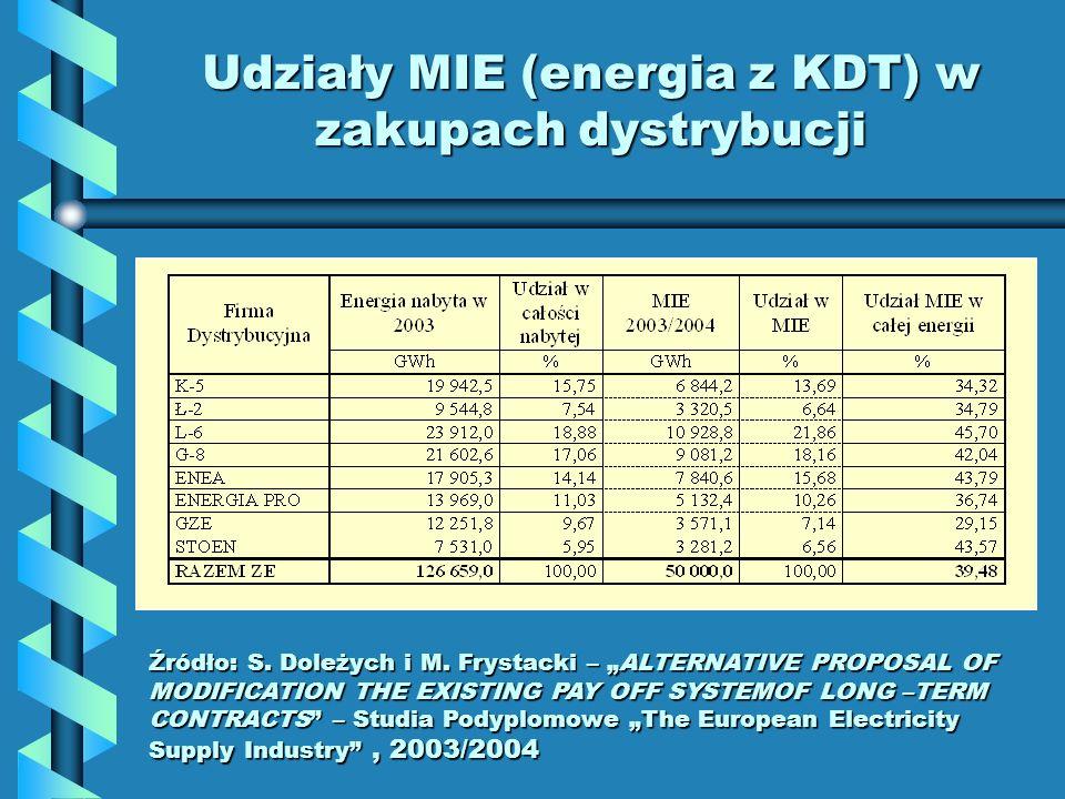 Udziały MIE (energia z KDT) w zakupach dystrybucji