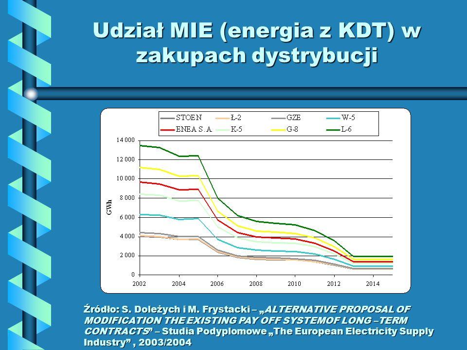 Udział MIE (energia z KDT) w zakupach dystrybucji