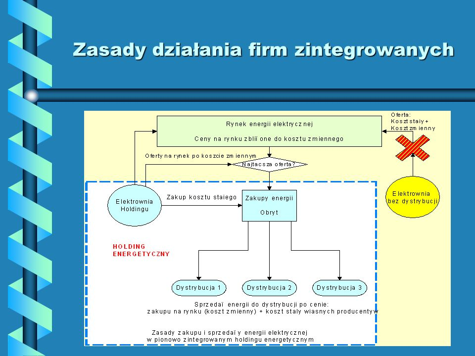 Zasady działania firm zintegrowanych