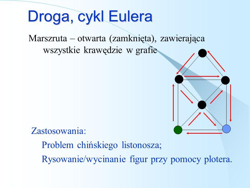 Droga, cykl Eulera Marszruta – otwarta (zamknięta), zawierająca wszystkie krawędzie w grafie. Zastosowania: