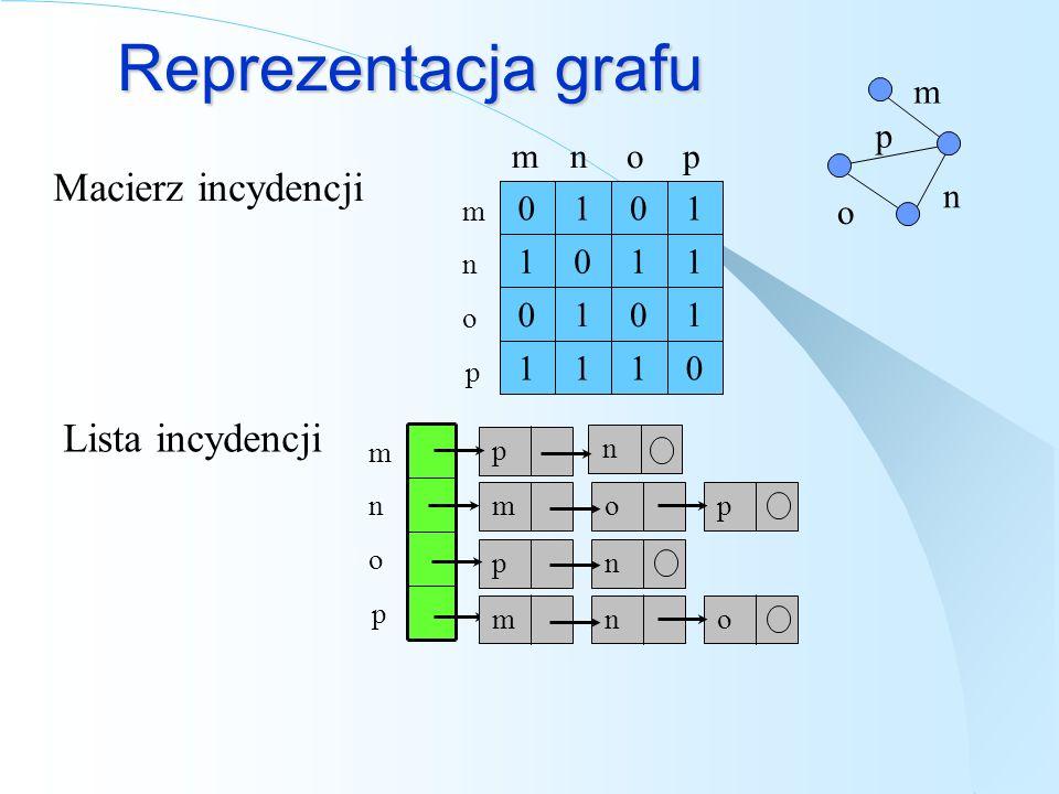 Reprezentacja grafu Macierz incydencji Lista incydencji m p m n o p n