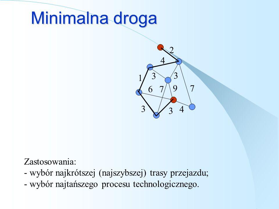 Minimalna droga 1. 3. 6. 7. 4. 9. 2.