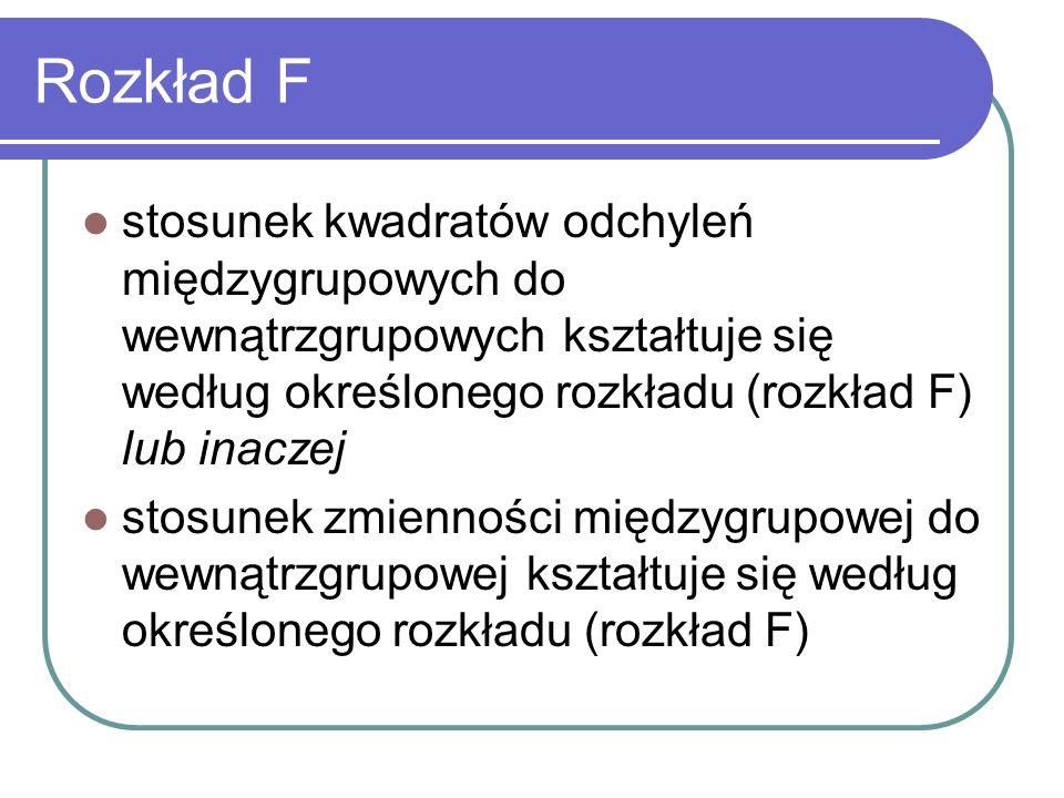 Rozkład F stosunek kwadratów odchyleń międzygrupowych do wewnątrzgrupowych kształtuje się według określonego rozkładu (rozkład F) lub inaczej.