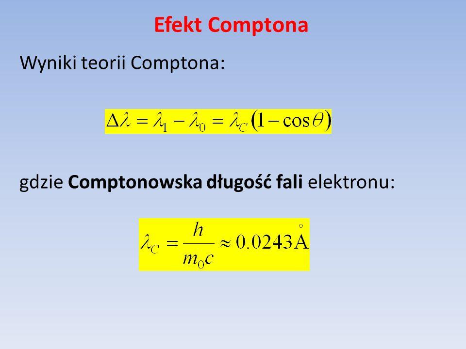 Efekt Comptona Wyniki teorii Comptona: gdzie Comptonowska długość fali elektronu: