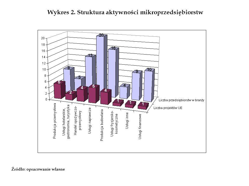 Wykres 2. Struktura aktywności mikroprzedsiębiorstw